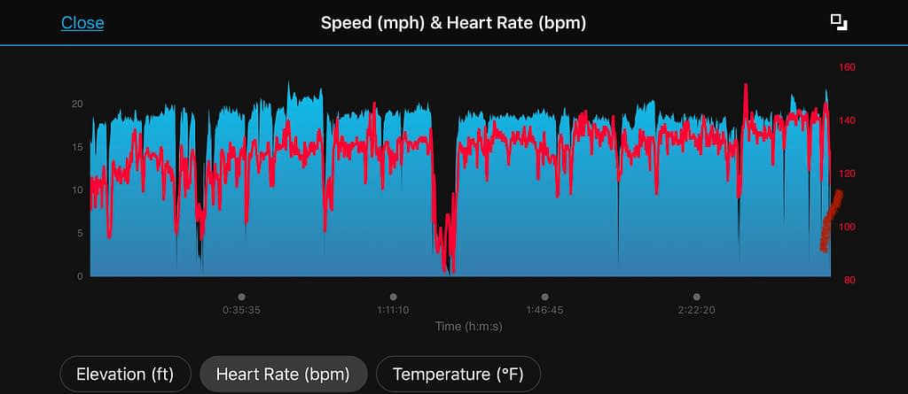 Speed and Heart Rate