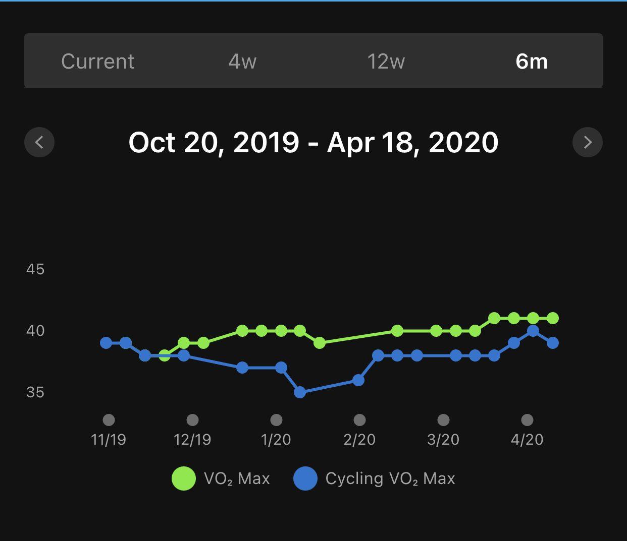 VO2-MAx-OCt2019-Apr2020